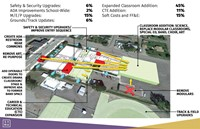 Graphic depicting potential improvements from proposed bond